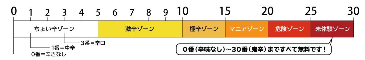 スープカレーSAMA辛さのグラフ
